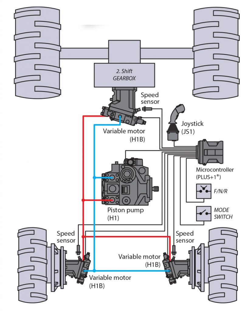 Propel Function: Closed Circuit Axial Piston Pumps And Motors